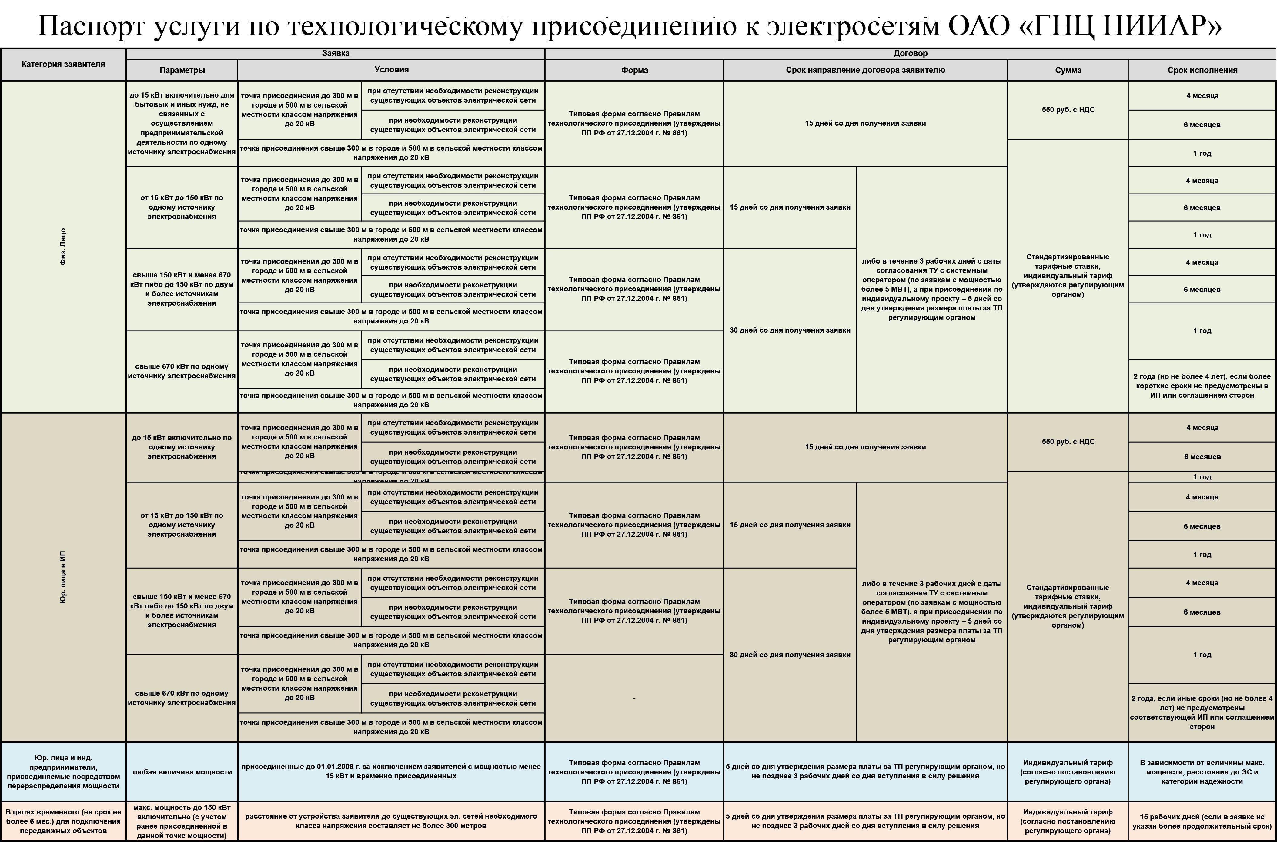 Раскрытие информации по регулируемым видам деятельности Государственный научный центр - Научно-исследовательский институт атомны
